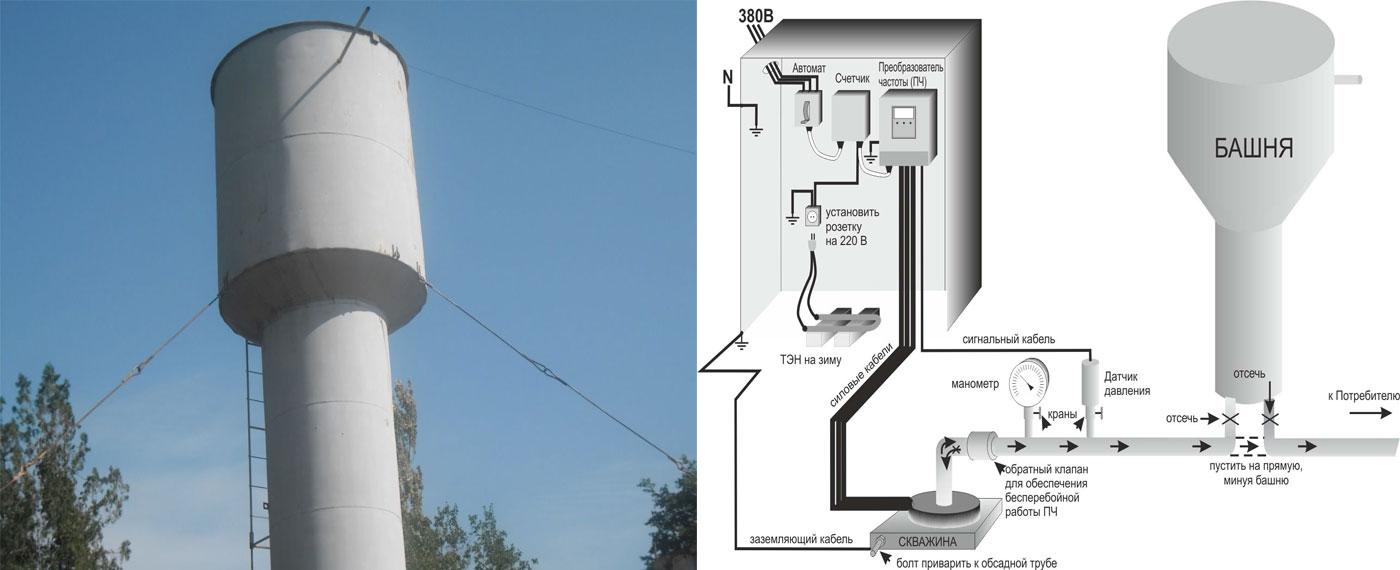 Система автоматики на водонапорную башн